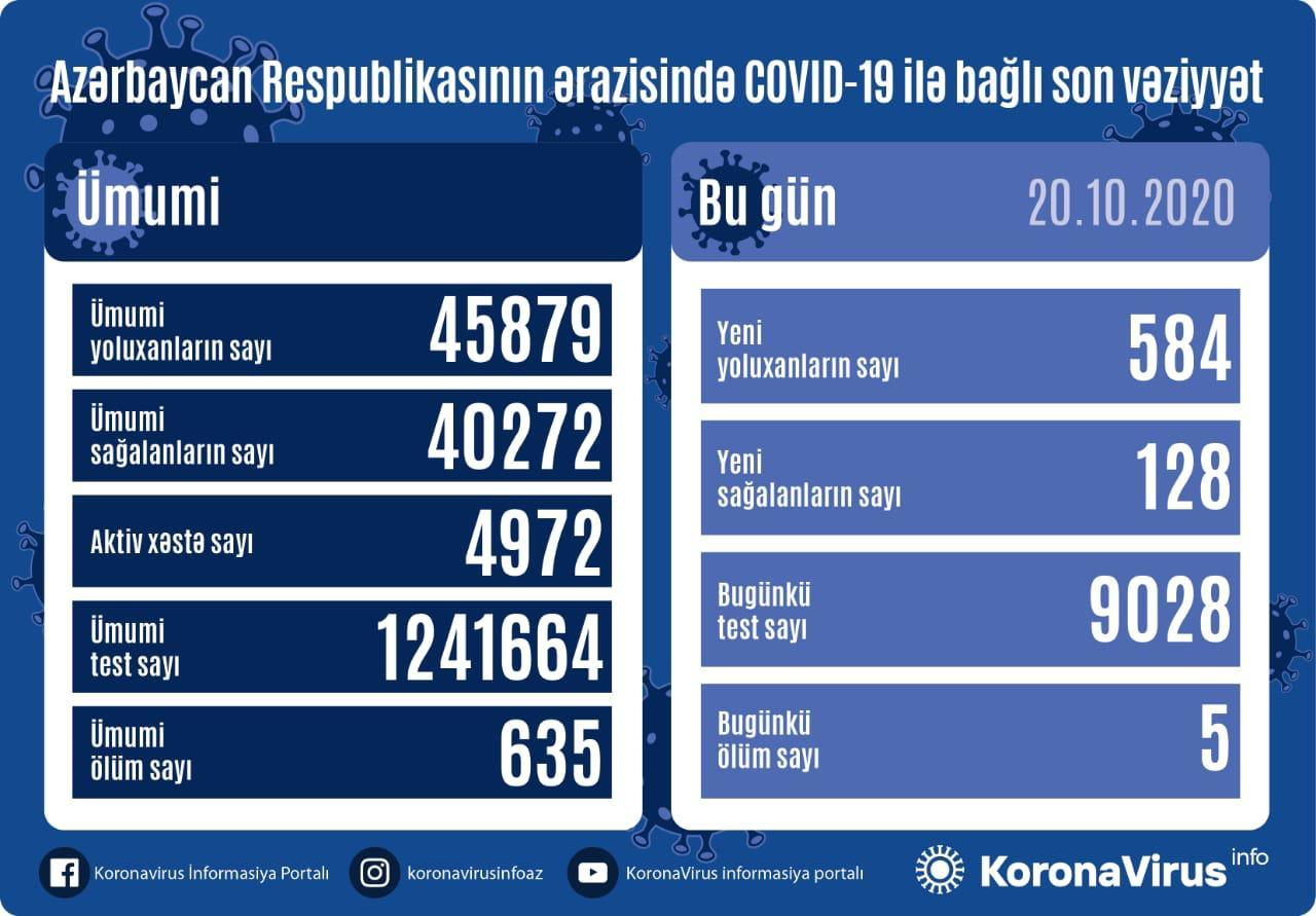 В Азербайджане выявлено 584 случая заражения коронавирусом