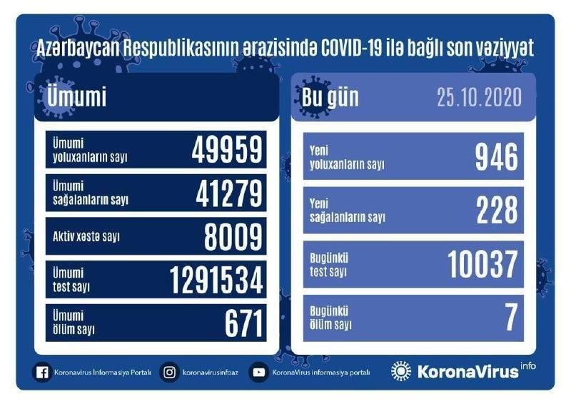В Азербайджане выявлено еще 946 случаев заражения коронавирусом,
