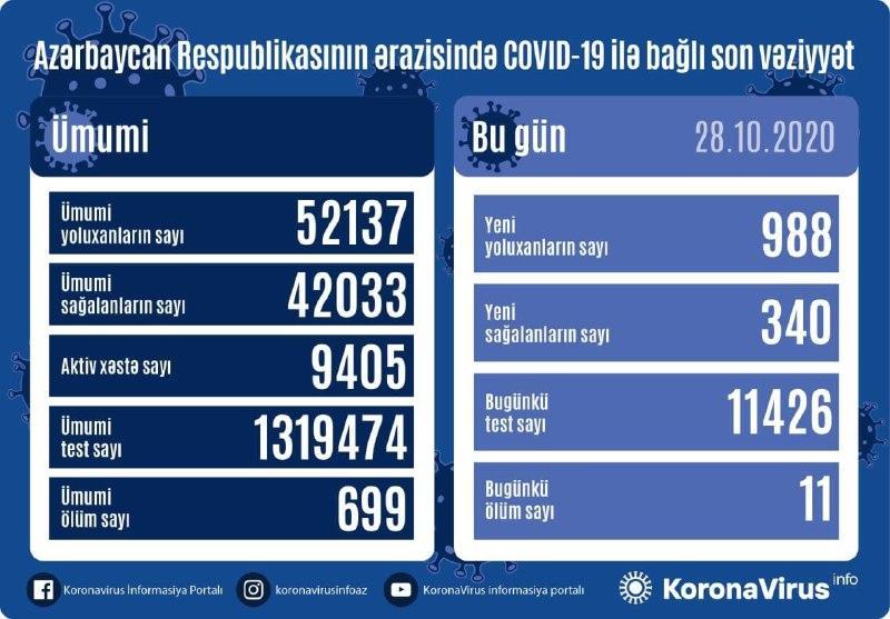 В Азербайджане выявлено еще 988 случаев заражения коронавирусом,