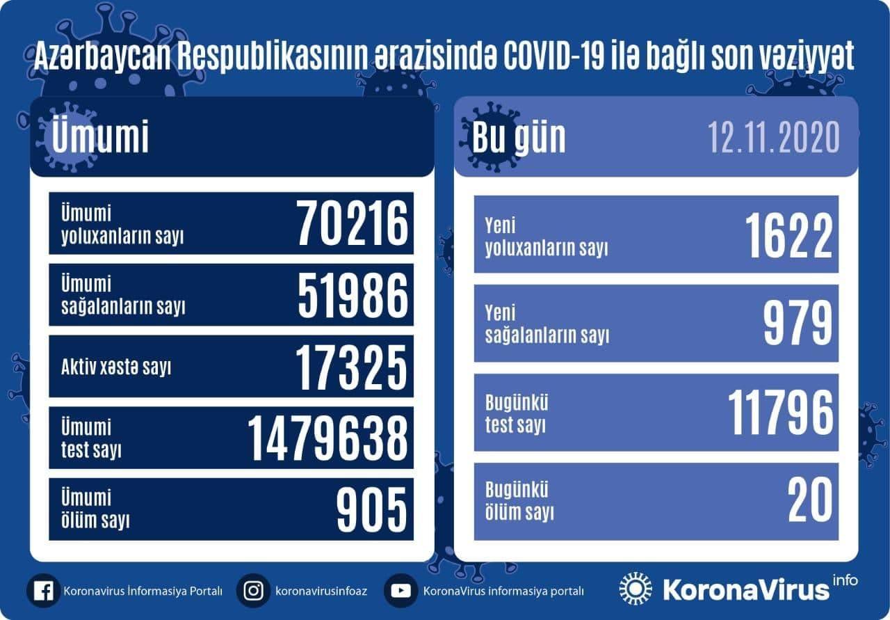 В Азербайджане выявлено еще 1622 случая заражения коронавирусом