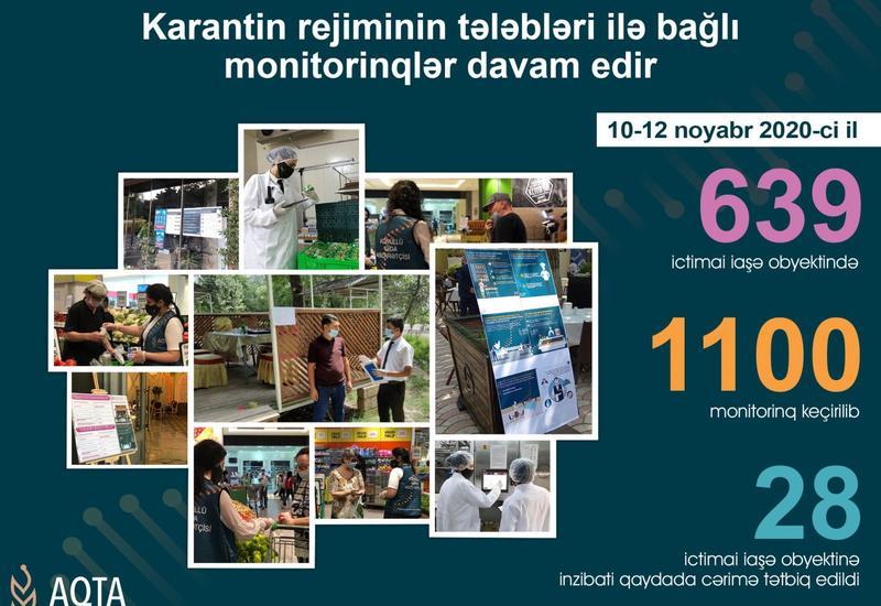 Десятки кафе и ресторанов в Азербайджане нарушили требования карантина