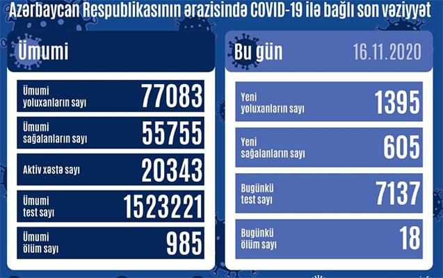 В Азербайджане выявлено еще 1395 случаев заражения коронавирусом,