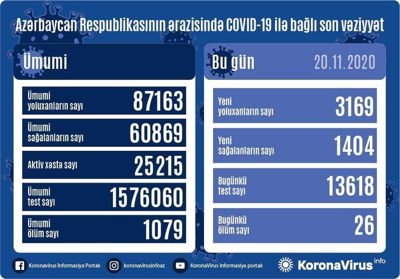 В Азербайджане выявлено еще 3169 случаев заражения коронавирусом,