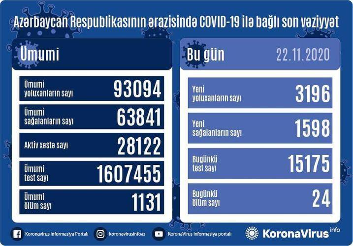 В Азербайджане выявлено еще 3196 случаев заражения коронавирусом,