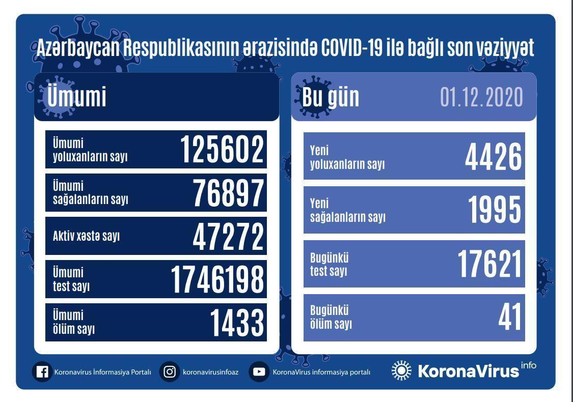 В Азербайджане выявлено еще 4426 случаев заражения коронавирусом,