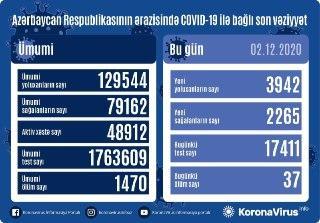 В Азербайджане выявлено еще 3942 случая заражения коронавирусом,