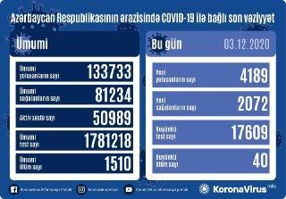 В Азербайджане выявлено еще 4189 случаев заражения коронавирусом,