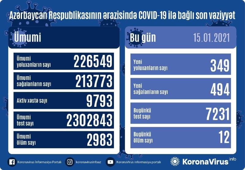 В Азербайджане выявлено еще 349 случаев заражения коронавирусом,