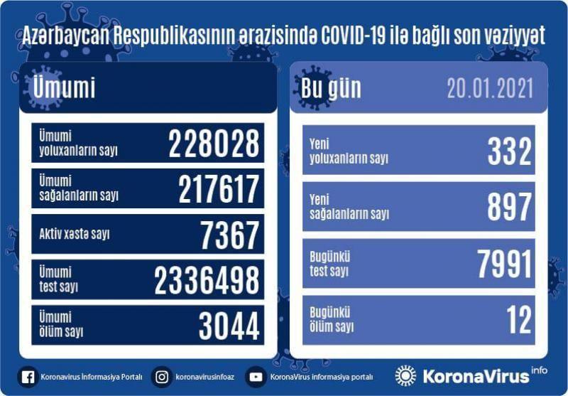 В Азербайджане выявлено еще 332 случая заражения коронавирусом,