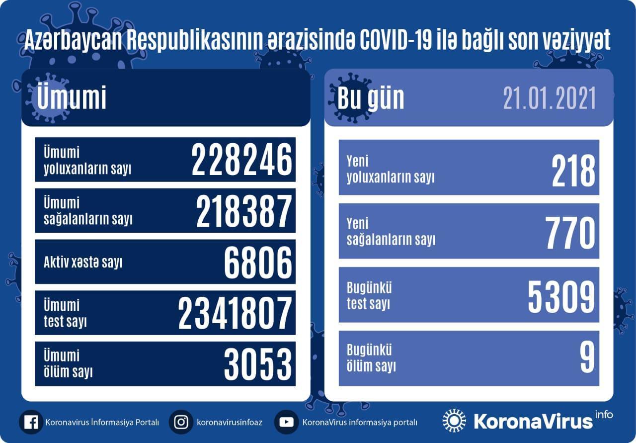 В Азербайджане выявлено еще 218 случаев заражения коронавирусом,