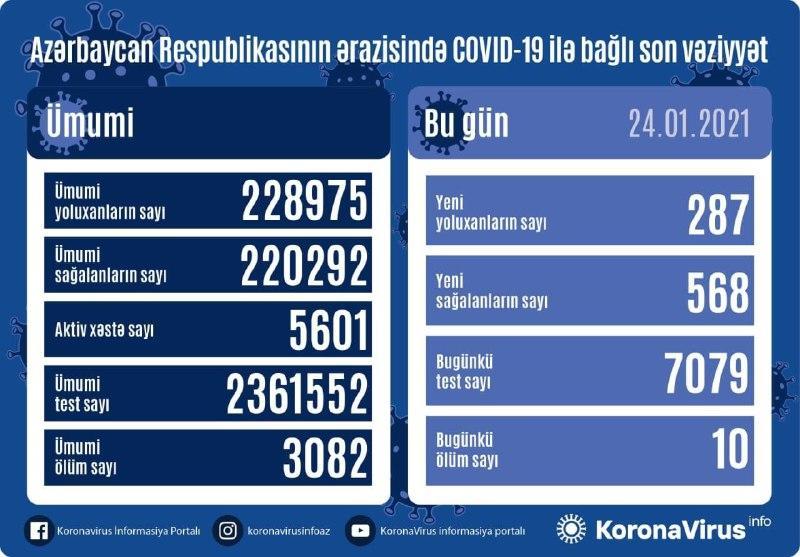 В Азербайджане зарегистрировано 287 новых случаев заражения коронавирусом,