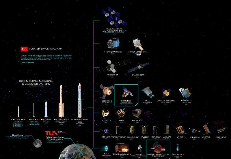 Обновленная турецкая космическая дорожная карта