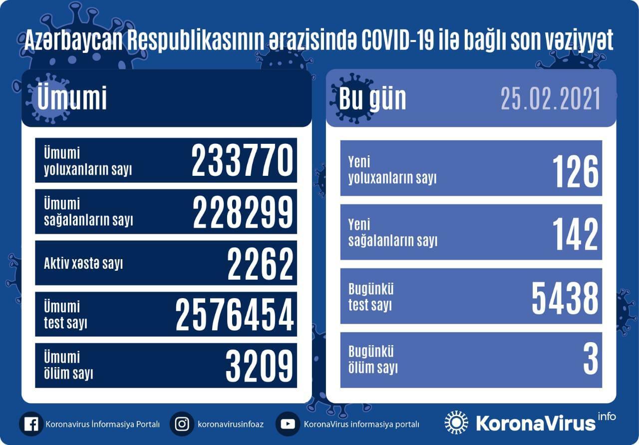 В Азербайджане выявлено 126 новых случаев заражения коронавирусом,