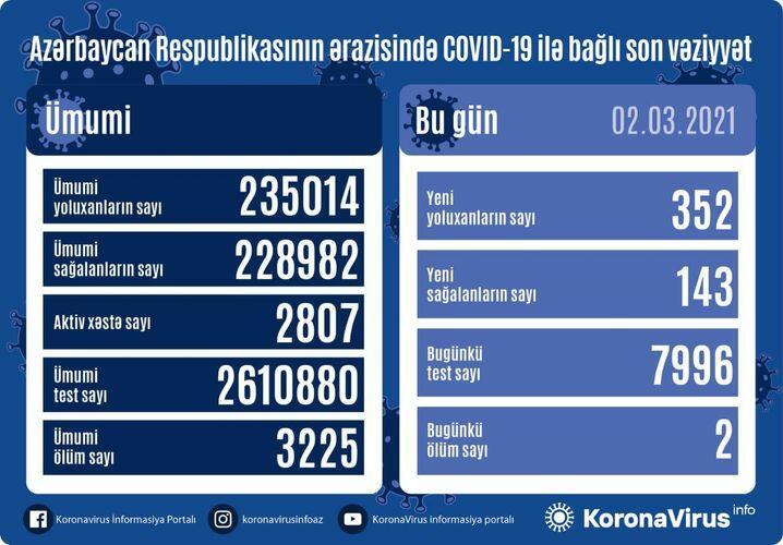 В Азербайджане выявлено еще 352 случая заражения коронавирусом,