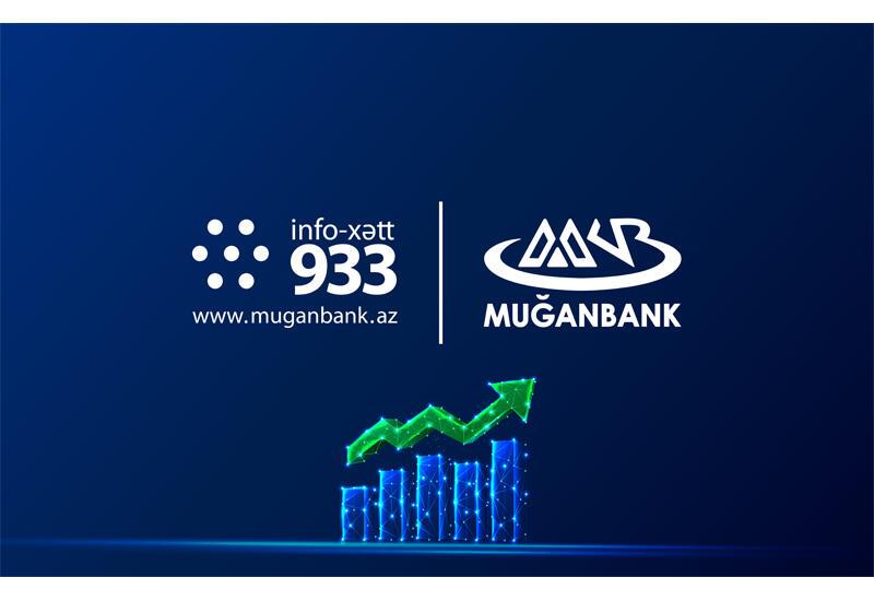 ОАО «Муганбанк» продолжает свою деятельность с положительной динамикой