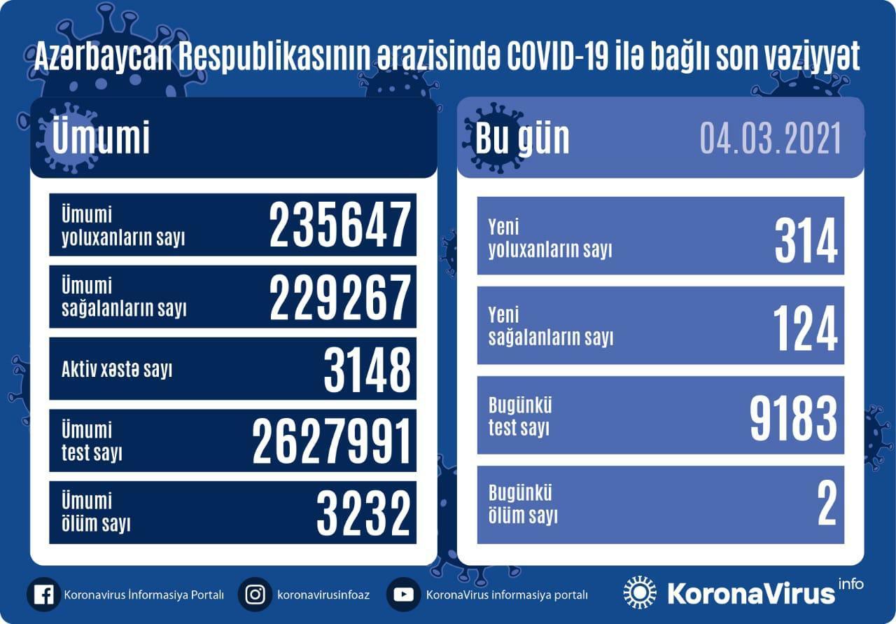 В Азербайджане выявлено еще 314 случаев заражения коронавирусом,