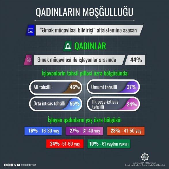 Минтруда о числе работающих женщин в Азербайджане