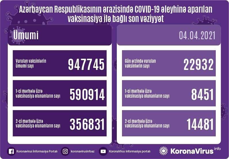 Обнародовано число вакцинированных от коронавируса в Азербайджане