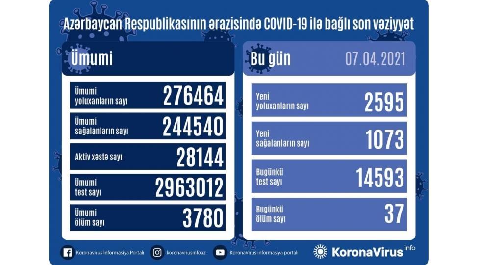 В Азербайджане выявлено еще 2595 случаев заражения коронавирусом