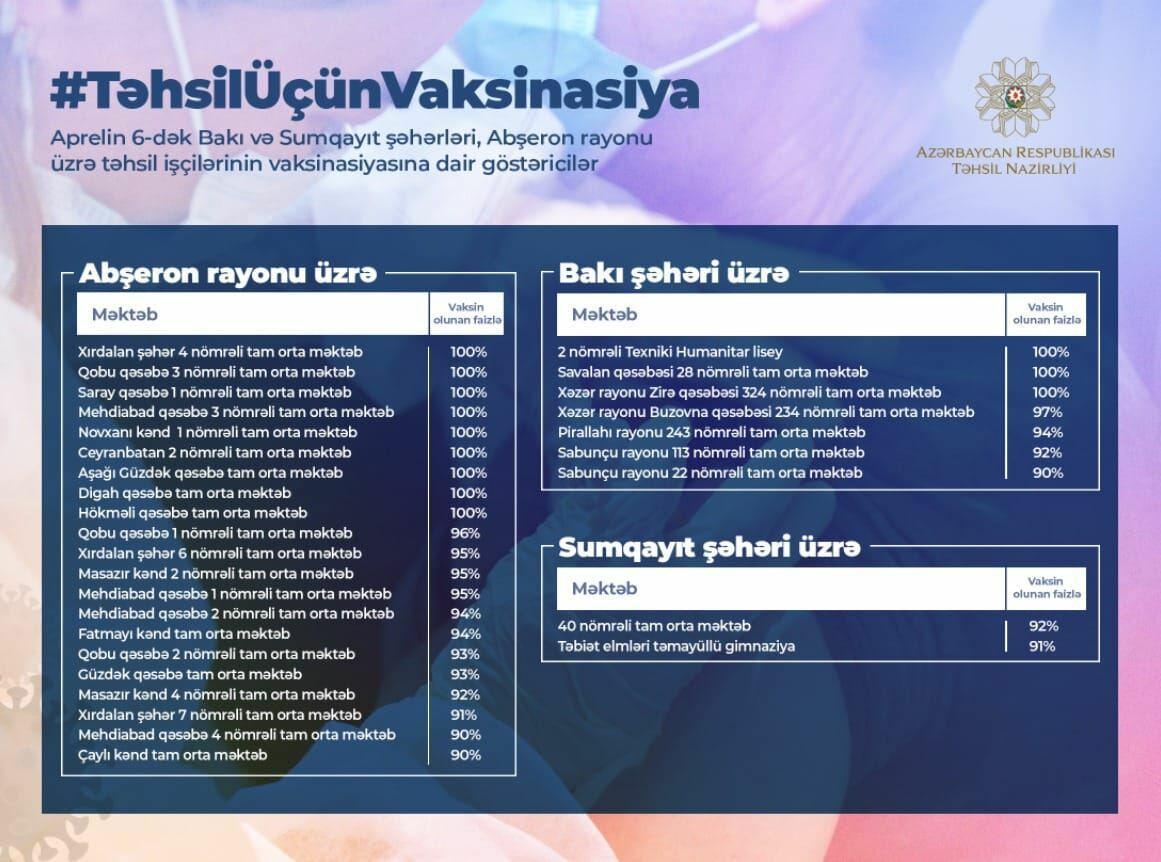 В школах Азербайджана завершается вакцинация учителей
