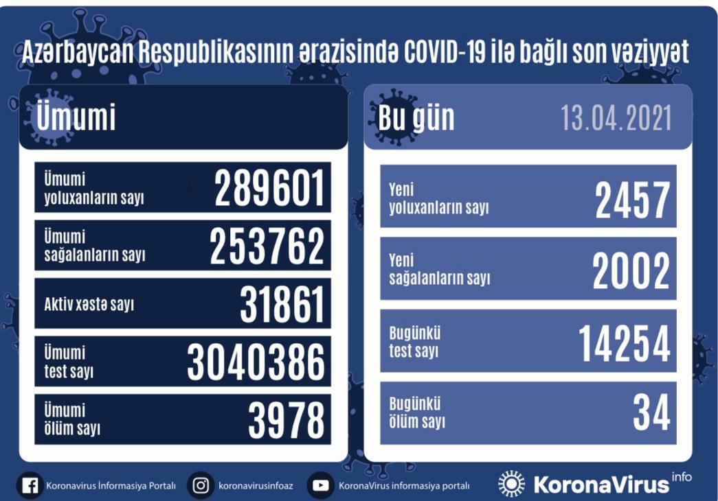 В Азербайджане выявлено еще 2457 случаев заражения COVID-19