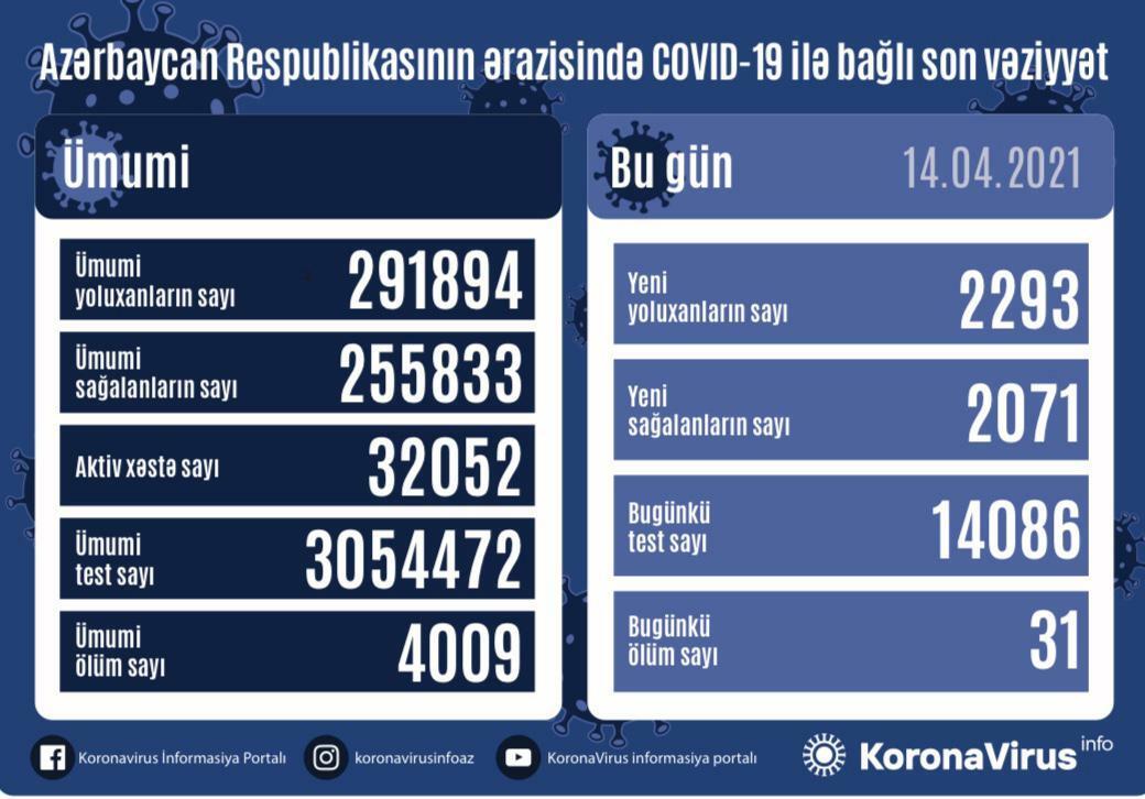 В Азербайджане выявлено еще 2293 случая заражения COVID-19