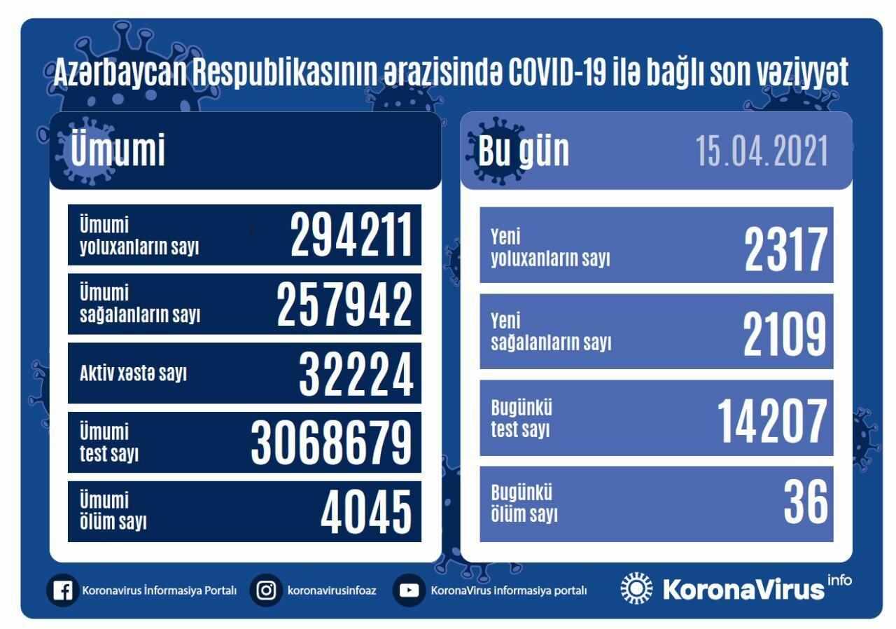В Азербайджане выявлено 2 317 новых случаев заражения коронавирусом