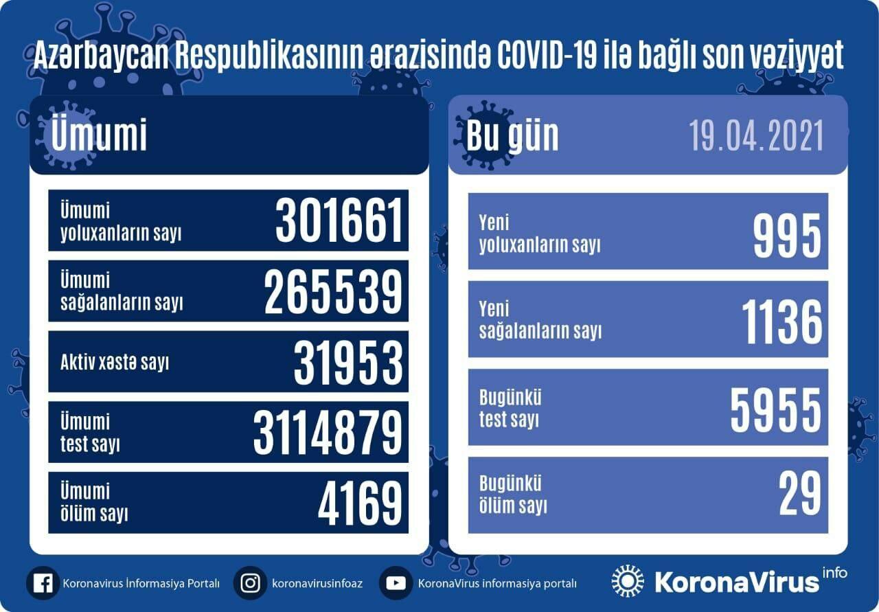 В Азербайджане выявлено еще 995 случаев заражения коронавирусом