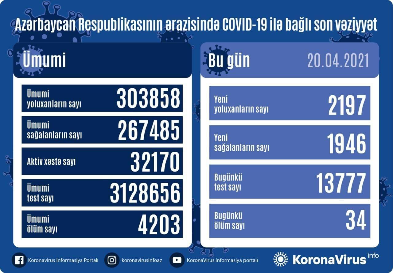 В Азербайджане выявлено еще 2197 случаев заражения коронавирусом
