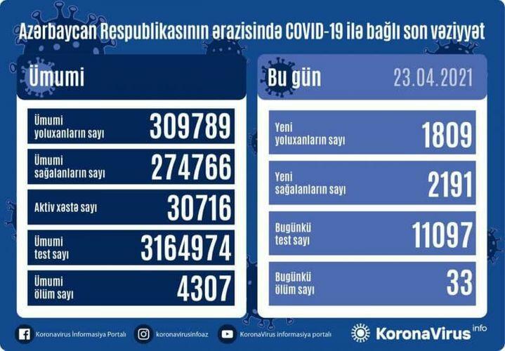 В Азербайджане выявлено еще 1809 случаев заражения коронавирусом