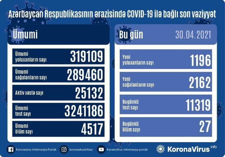 В Азербайджане выявлено еще 1196 случав заражения коронавирусом