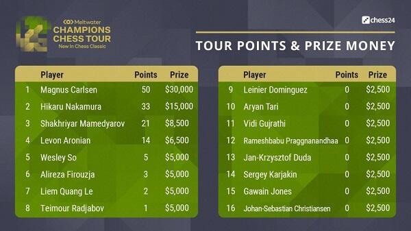 Сколько заработали Мамедъяров и Раджабов в New in Chess Classic?