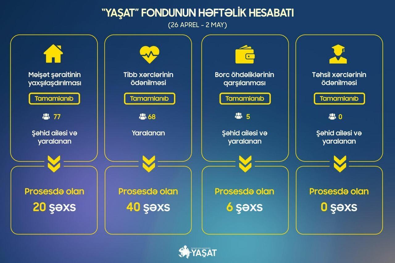 Фонд YAŞAT улучшил жилищные условия еще 77 семей шехидов и ветеранов войны