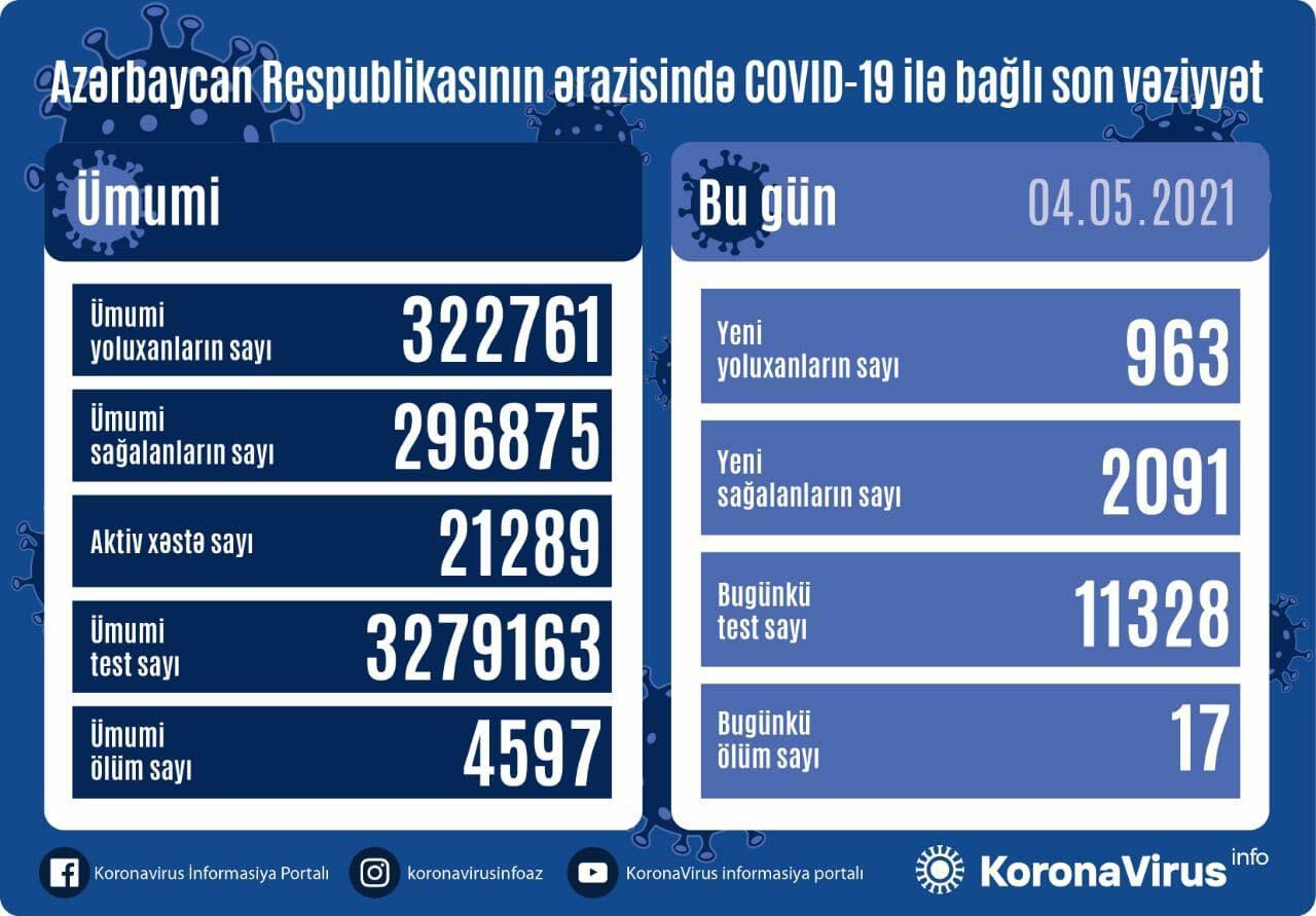 В Азербайджане за последние сутки 963 человека заразились коронавирусом