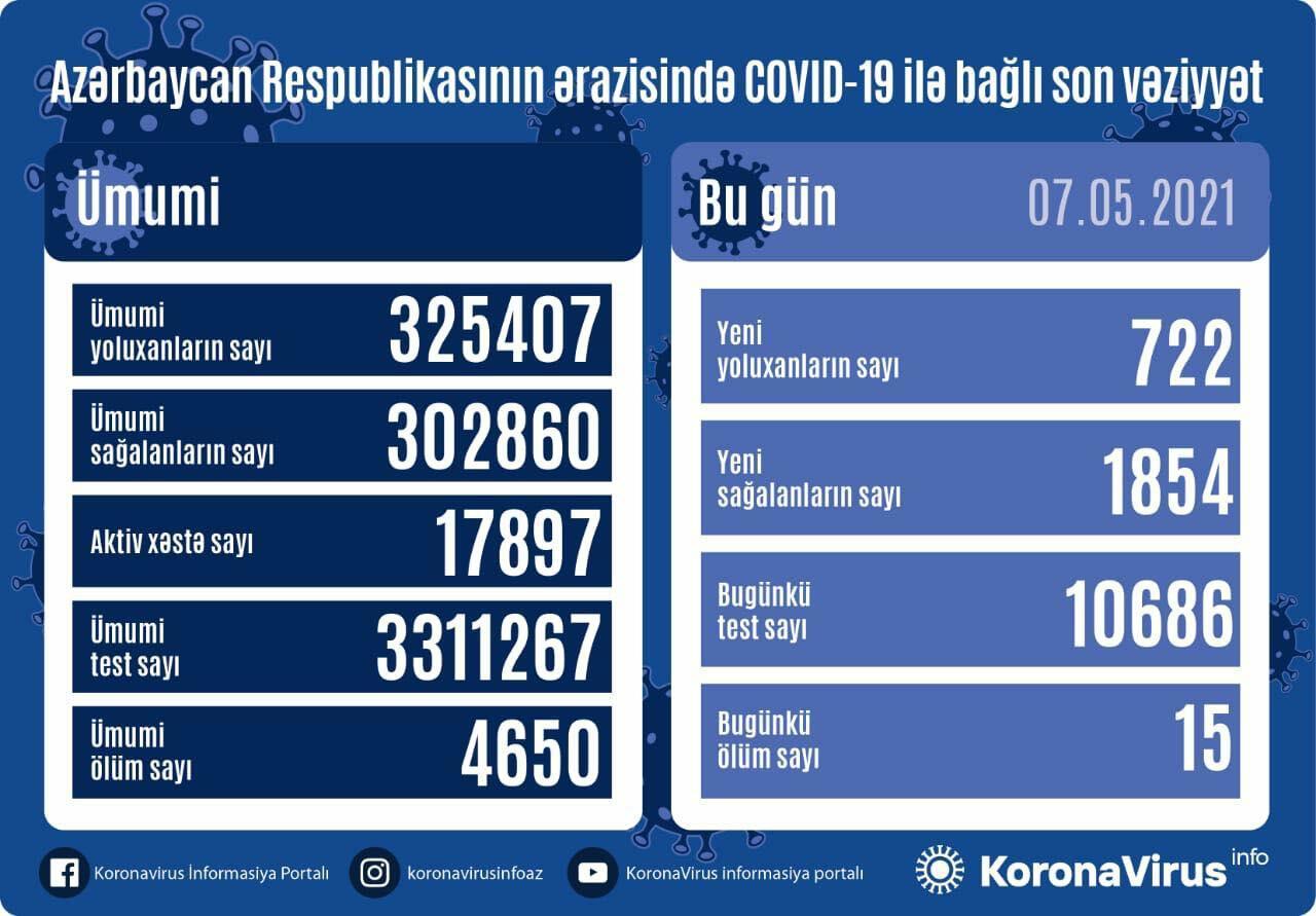 В Азербайджане выявлено еще 722 случая заражения коронавирусом