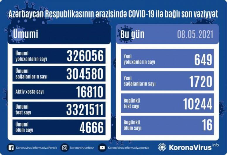 В Азербайджане выявлено еще 649 случаев заражения коронавирусом
