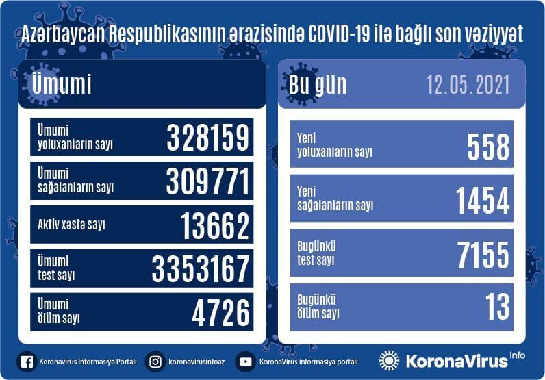 В Азербайджане за сутки выявлено 558 случаев заражения COVID-19