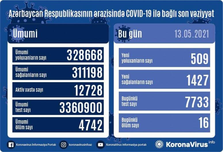 В Азербайджане за сутки выявлено 509 случаев заражения COVID-19