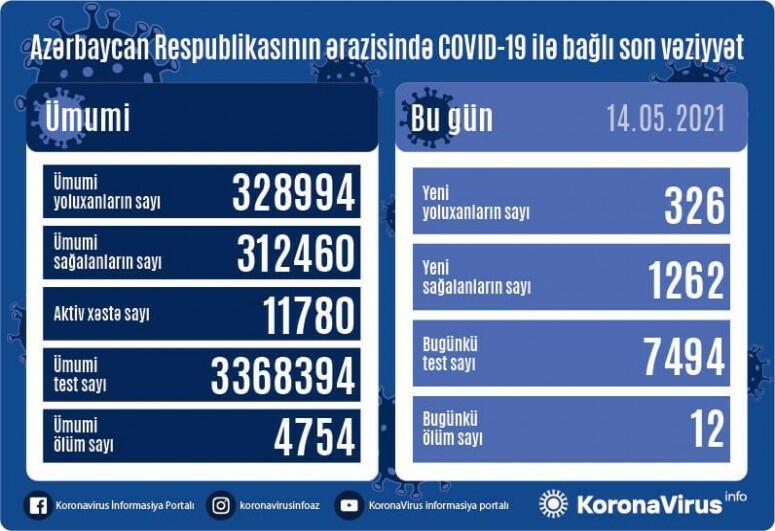 В Азербайджане за сутки выявлено 326 случаев заражения COVID-19,