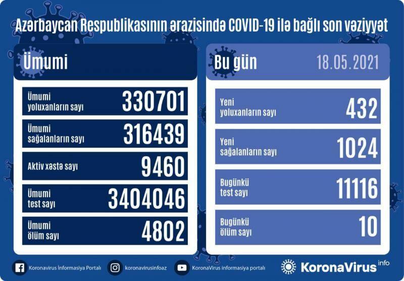 В Азербайджане выявлено 432 новых случая заражения COVİD-19