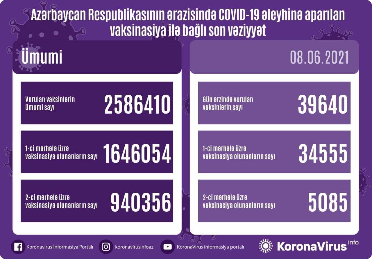 Вот сколько человек прошло вакцинацию от COVID-19 в Азербайджане
