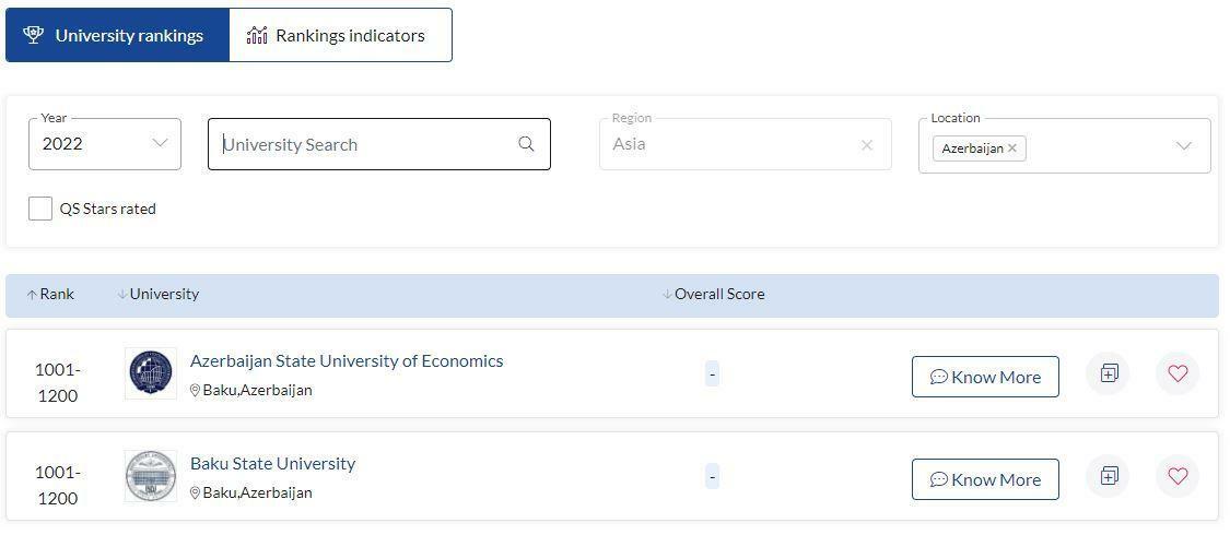Два азербайджанских вуза попали в рейтинг лучших университетов мира
