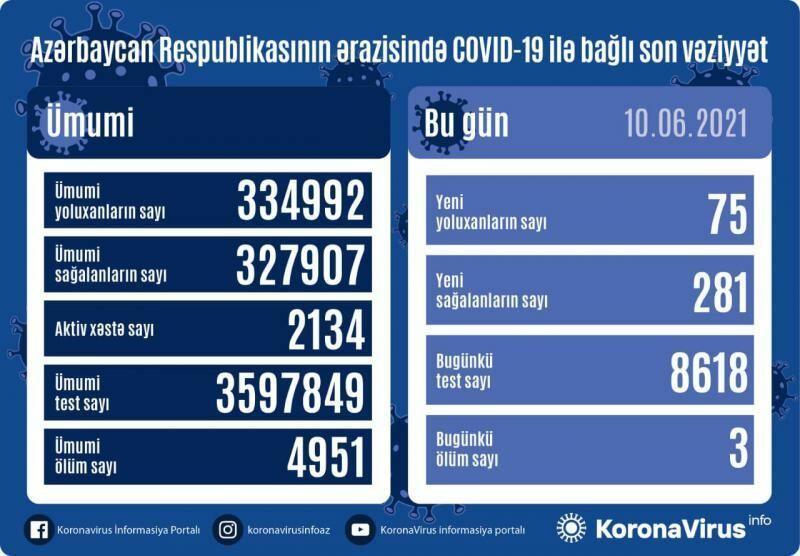 В Азербайджане выявлено 75 новых случаев заражения коронавирусом