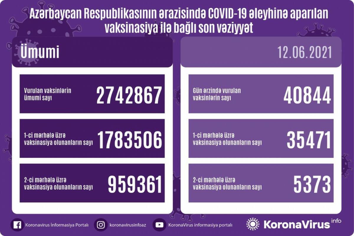 Вот сколько человек в Азербайджане уже прошли вакцинацию от COVID-19