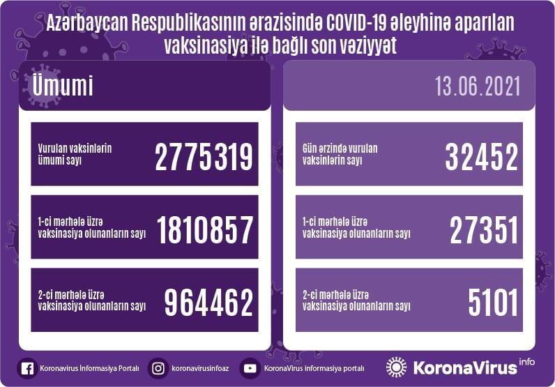 В Азербайджане вакцинировались еще 32 тыс. человек