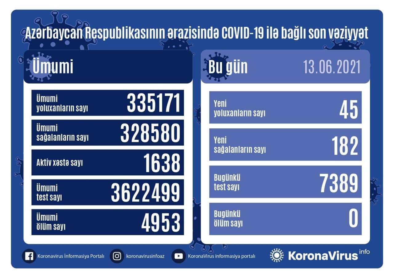 В Азербайджане выявлено 45 случаев заражения коронавирусом