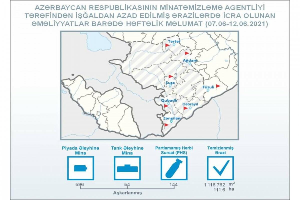 Агентство Азербайджана по разминированию об по итогах работы за неделю