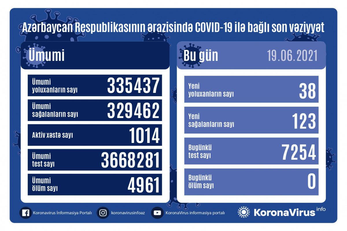 В Азербайджане выявлено еще 38 случаев заражения коронавирусом