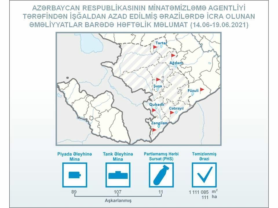 На освобожденных землях Азербайджана за неделю обезвредили более 190 мин