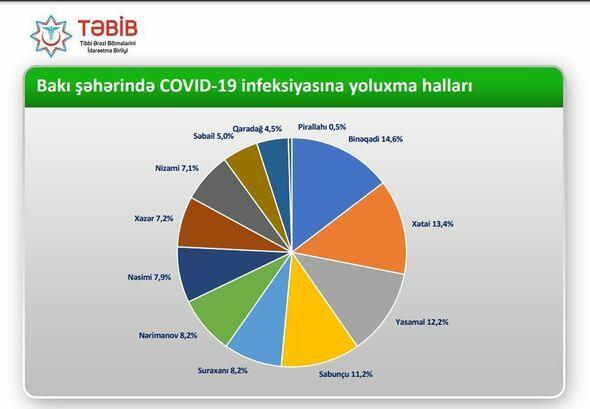 Районы в Баку по числу выявленных случаев инфицирования